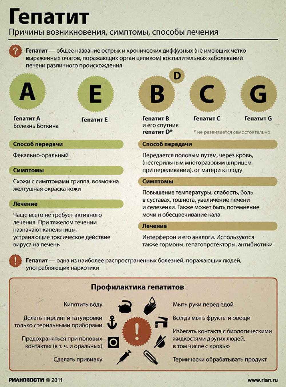 Лечение и профилактика гепатита G