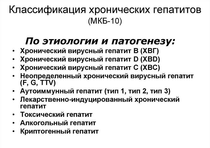 Классификация гепатитов по МКБ-10 — коды болезней