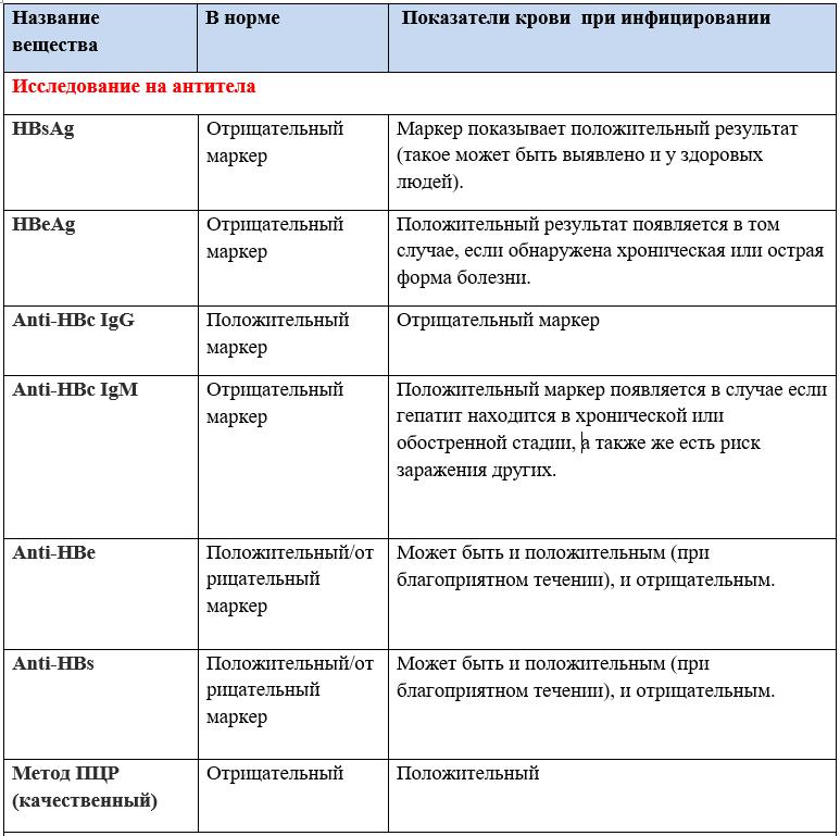 Расшифровка анализа крови ПЦР на гепатит С