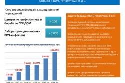 Госпрограмма для бесплатного лечения гепатита С в Москве и регионах России