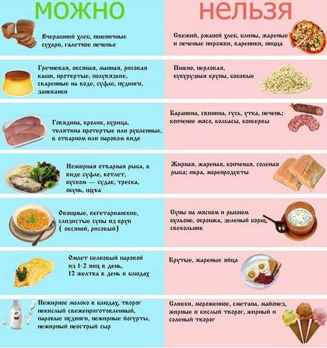 Стол 5: правильная диета при гепатите С