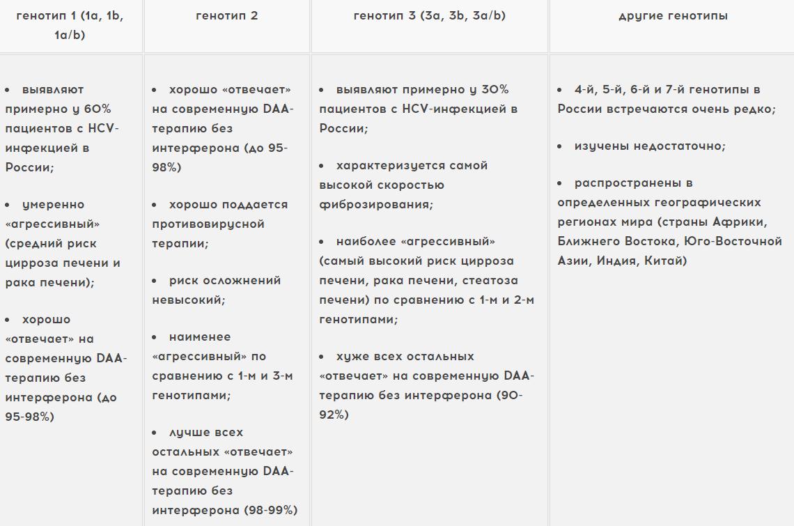 Значение диагноза «гепатит С генотип 1b»