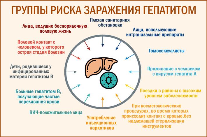 Как можно заразиться вирусом гепатита С- основные пути и группы риска