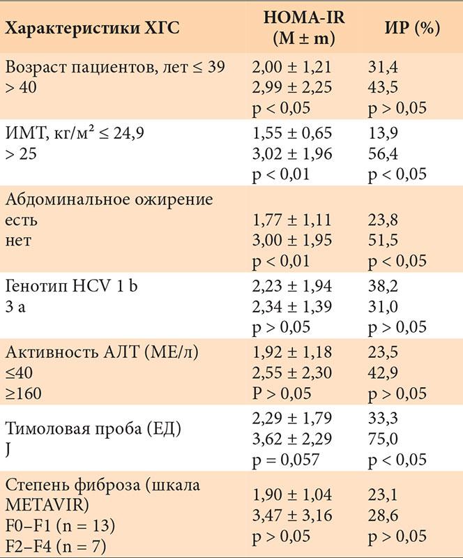 Одновременное течение гепатита С и сахарного диабета