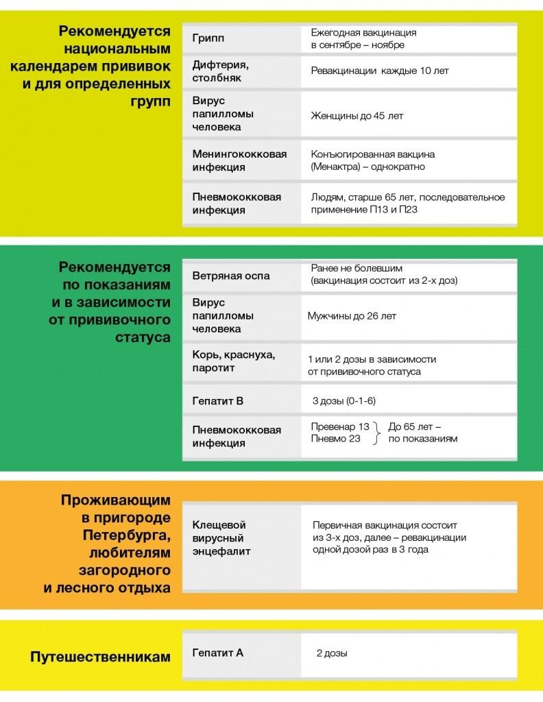 Вакцина от гепатита А для взрослых – эффективность и схема вакцинации