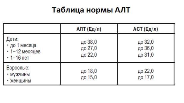 Показатели АЛТ и АСТ и их уровень при гепатите С