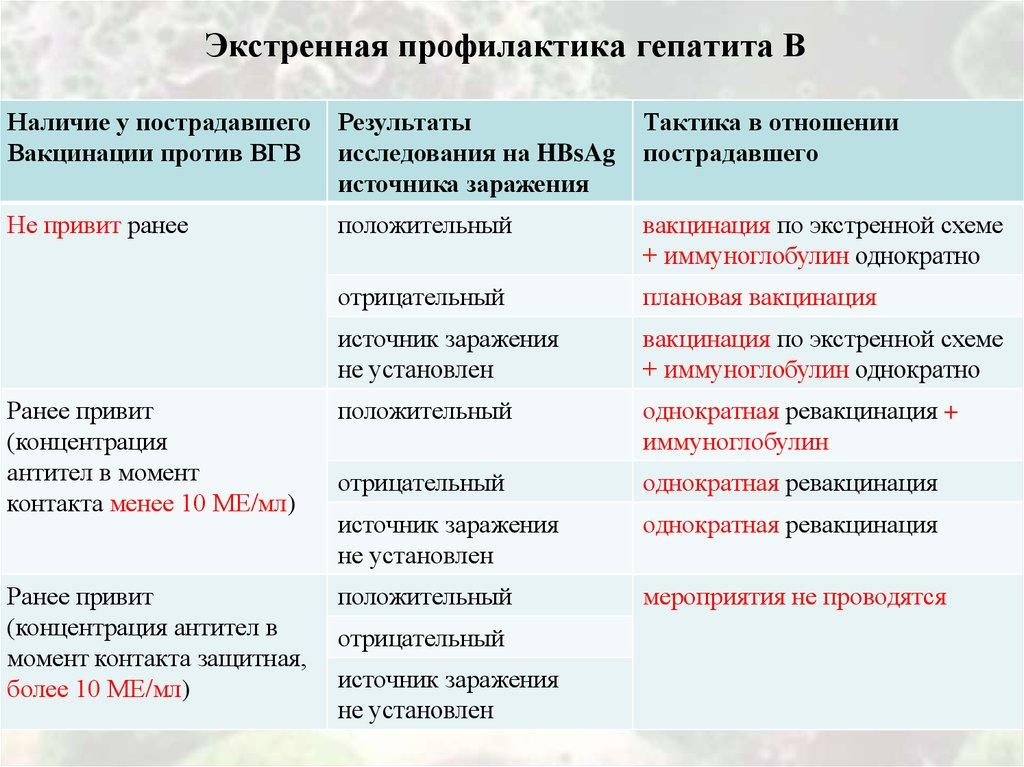 Экстренная профилактика гепатита С