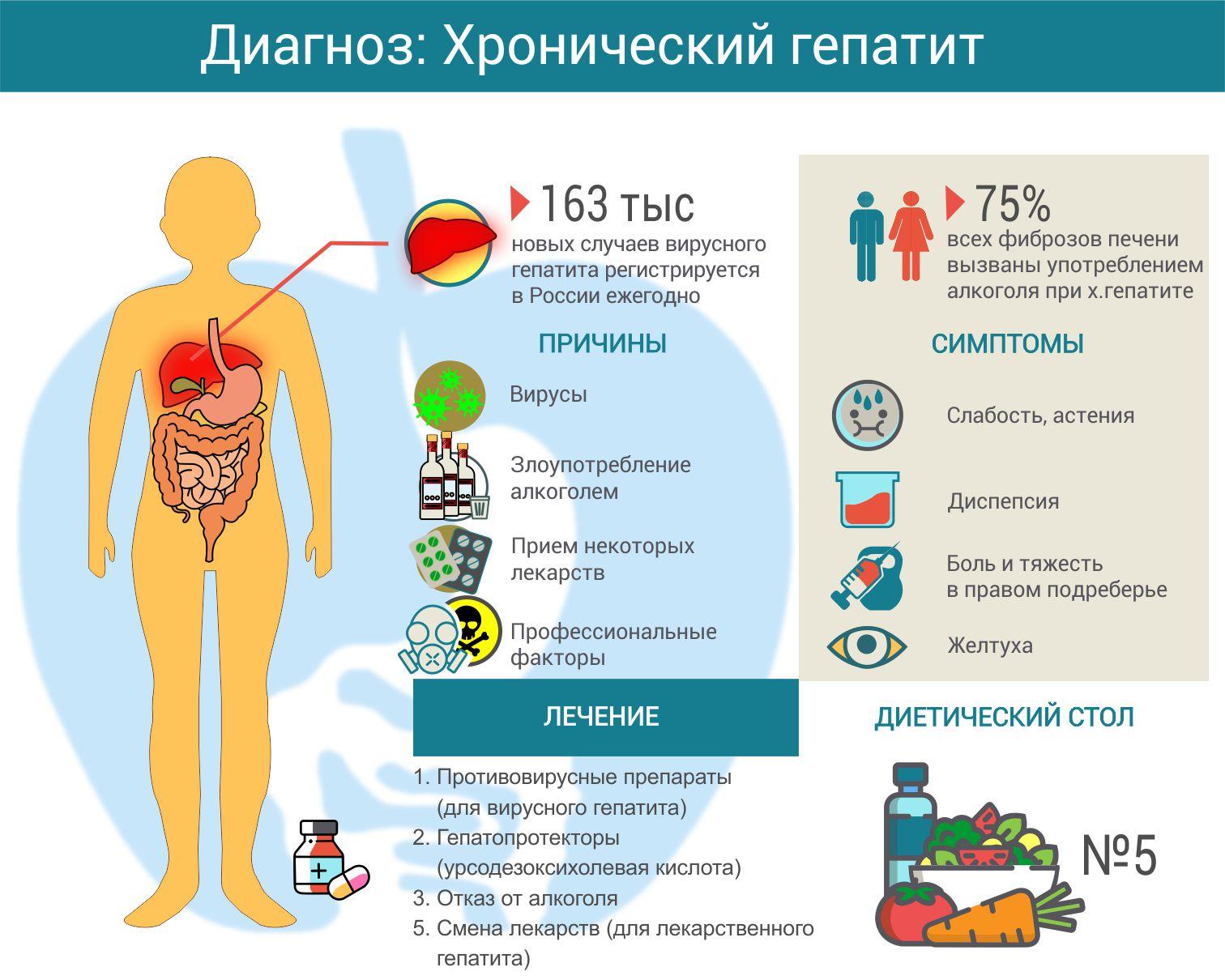 Какими могут быть последствия гепатита А?