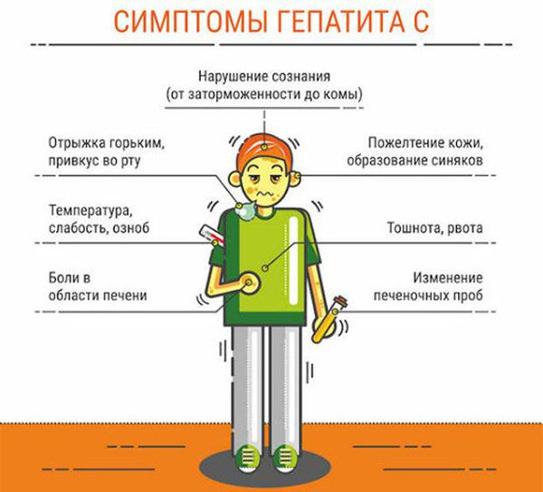 Симптомы и лечение гепатита С