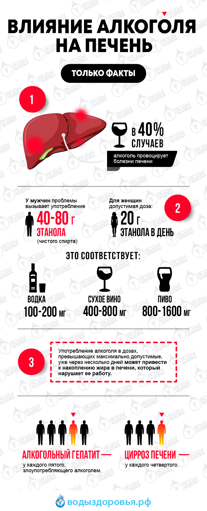 Исключение алкогольных напитков при гепатите С