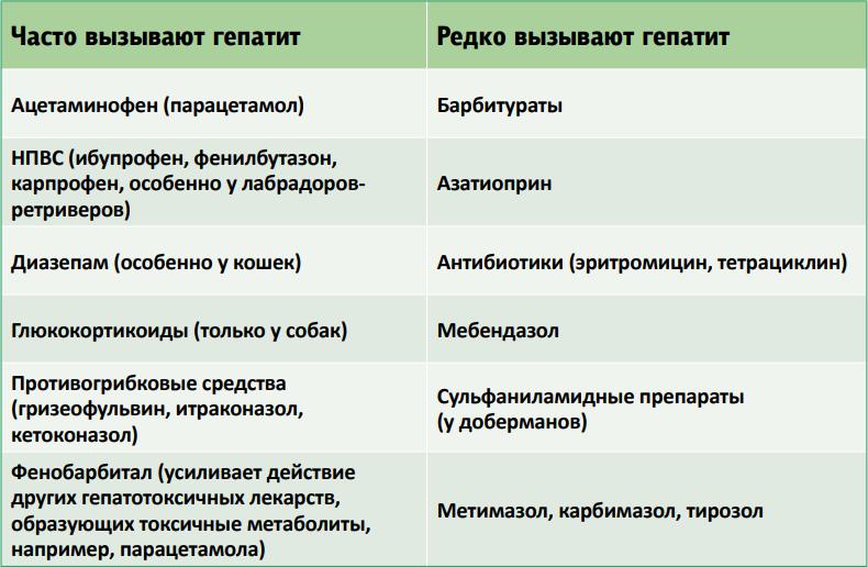 Диагностика токсического гепатита