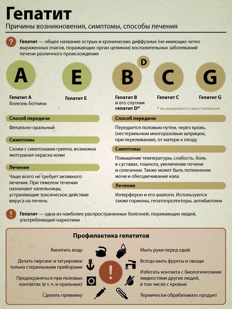 Опасность парентеральных гепатитов