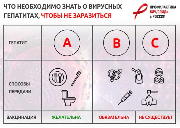 Презервативы для профилактики передачи гепатита С