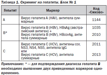 Расшифровка маркеров гепатита В