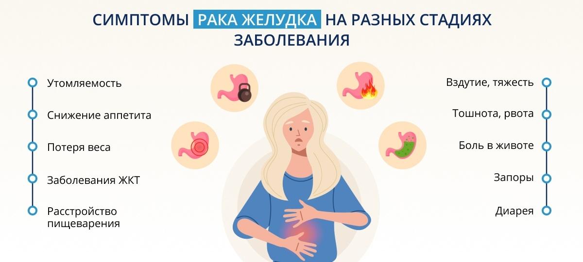 Симптомы различных стадий