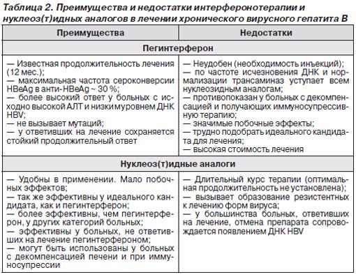 Сравнение терапии интерфероном и аналогами нуклеозидов