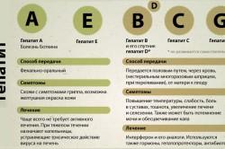 Гепатит: способы передачи, симптомы, лечение