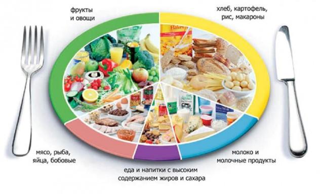 Соблюдение диеты при гепатите