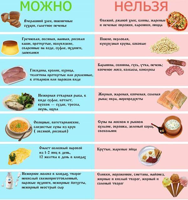 Диетическое питание при гепатите В
