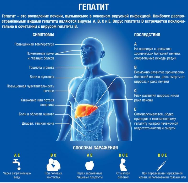 Нарушение пищеварения при гепатите