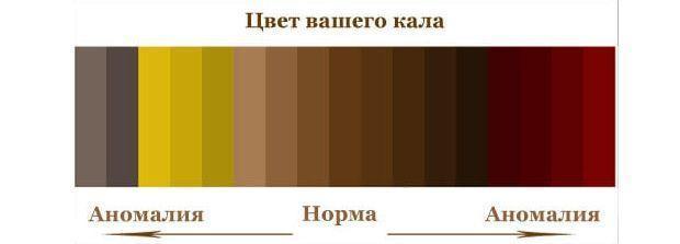 Изменение цвета от нормы к патологии