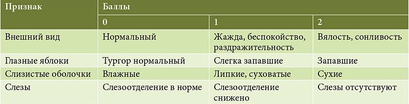 Шкала дегидрации