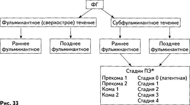 Классификационная схема фульминантных гепатитов