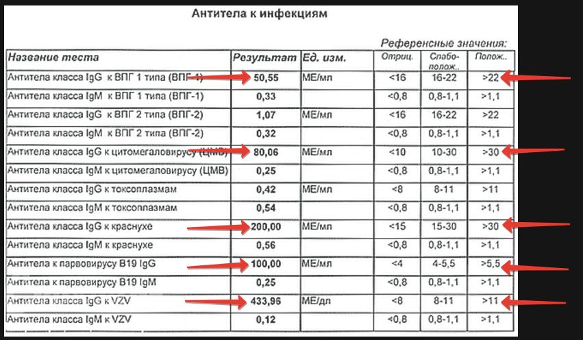 Расшифровка ТОРЧ-анализа