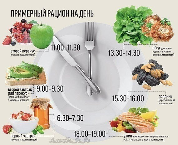 Прием во время пищи