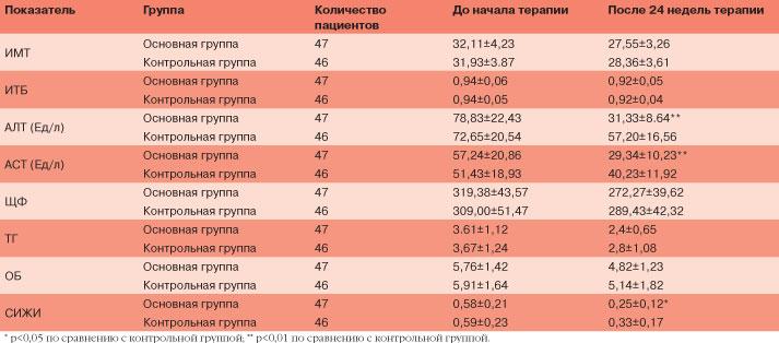Печеночные маркеры клинических эффектов Бициклола