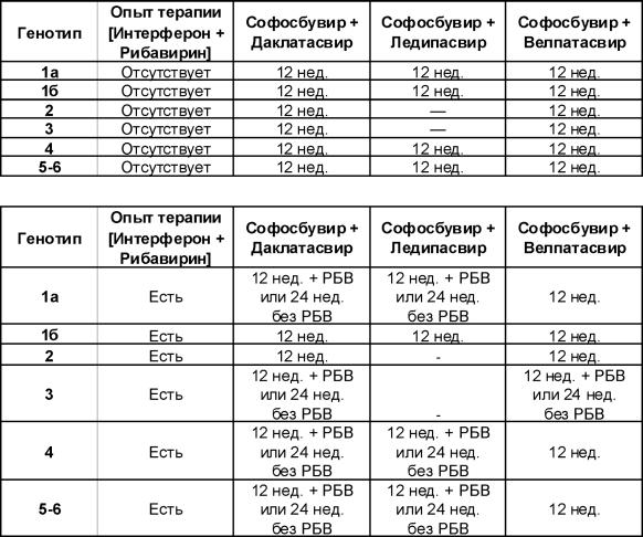 Схема лечения гепатита С для первого генотипа
