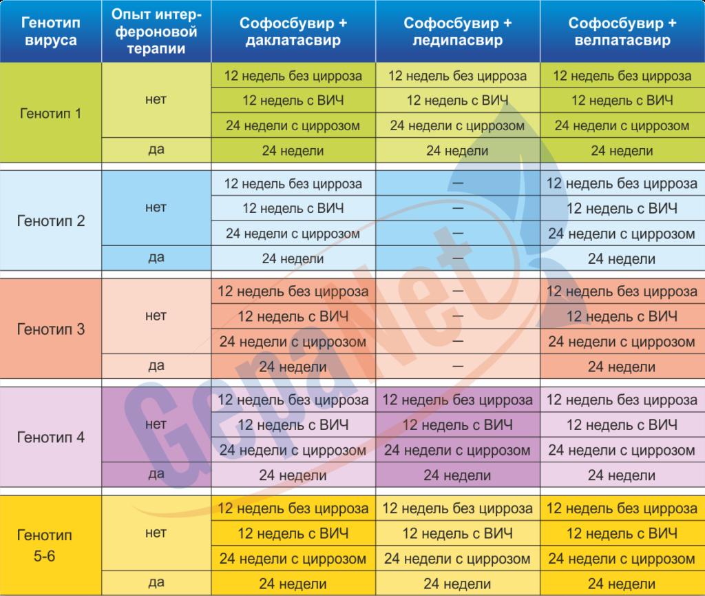 Схемы лечения 3 генотипа