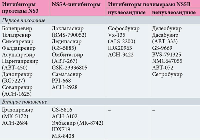 Противовирусные средства от гепатита В