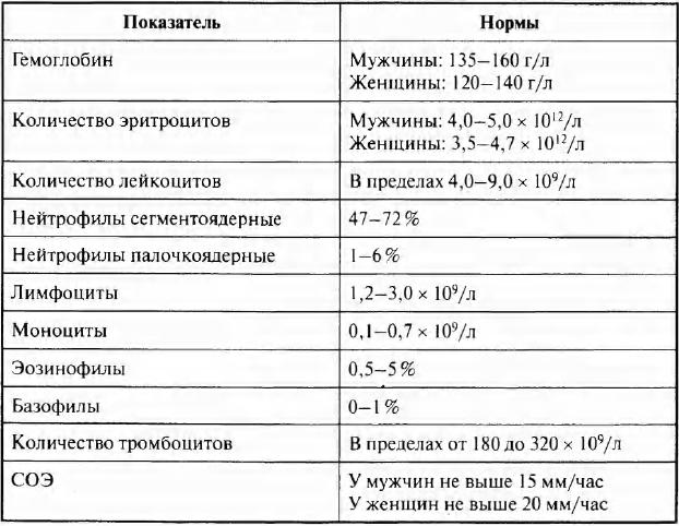 Таблица нормальных показателей крови
