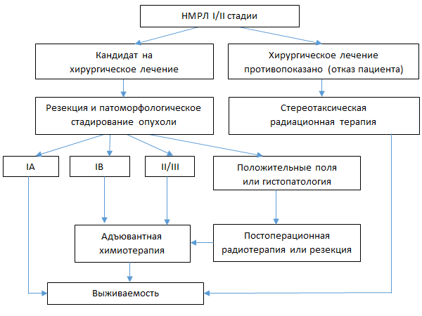 Лечение 2 и 3 стадий