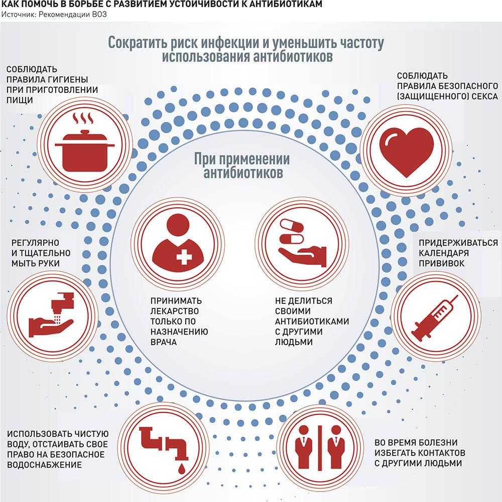 Рекомендации по антибиотикам