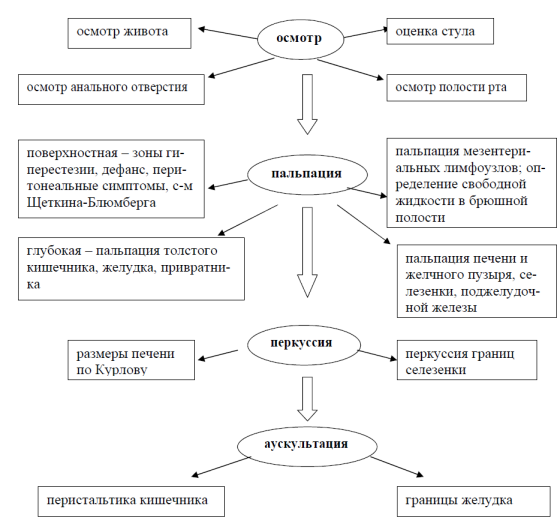 Алгоритм обследования ЖКТ