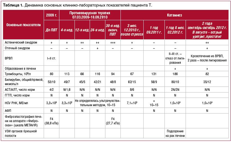 Динамика показателей у больных HCV