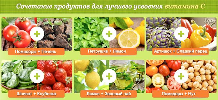 Сочетание продуктов с витамином C
