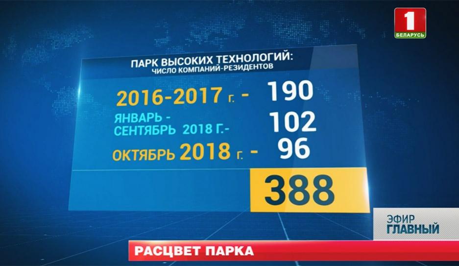 Стоимость курсов ПВТ в 2016-2017
