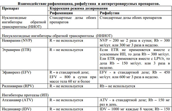 Рекомендации по коррекции дозы