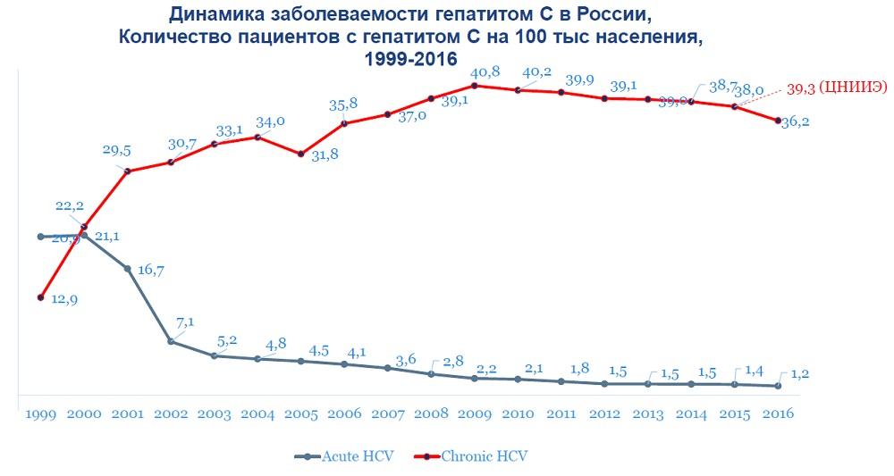 Статистика заражаемости гепатитом C