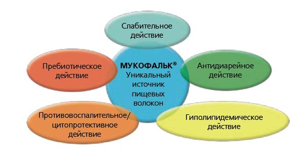 Клинические эффекты