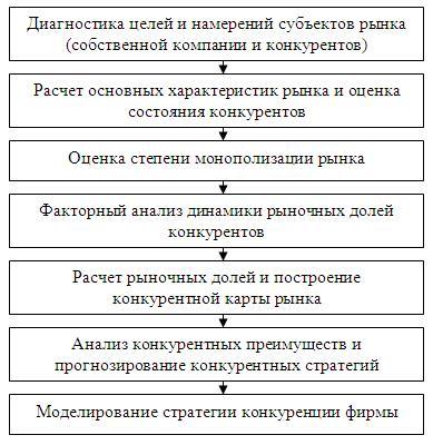 Этапы диагностики