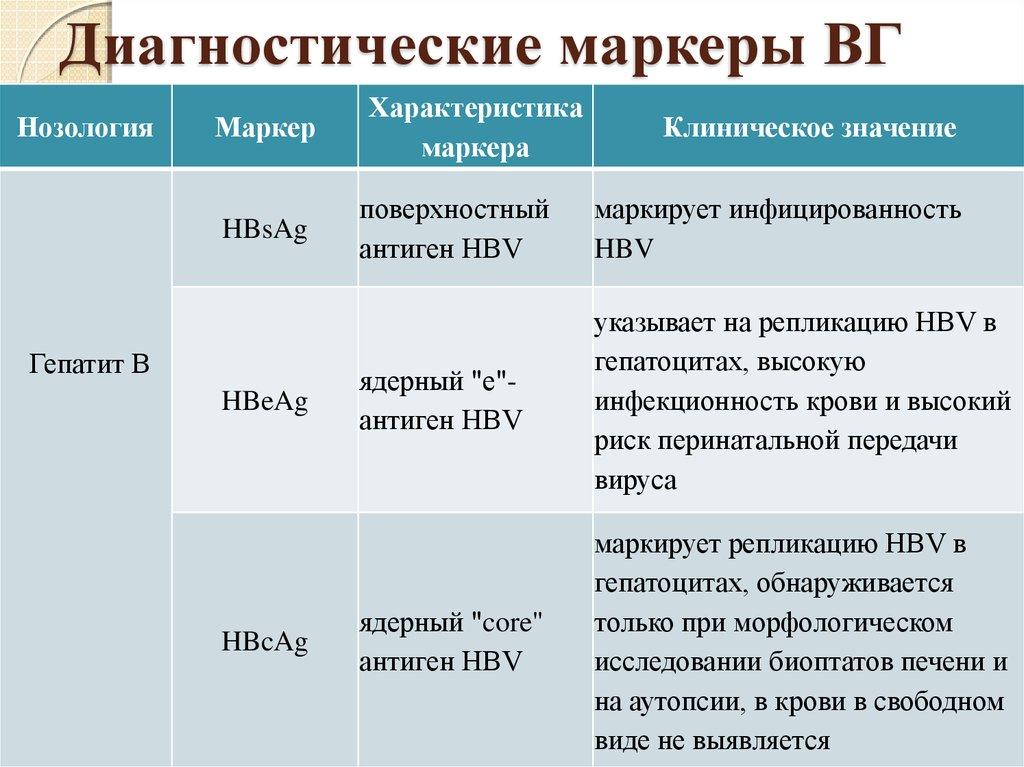 Маркеры репликации HBV