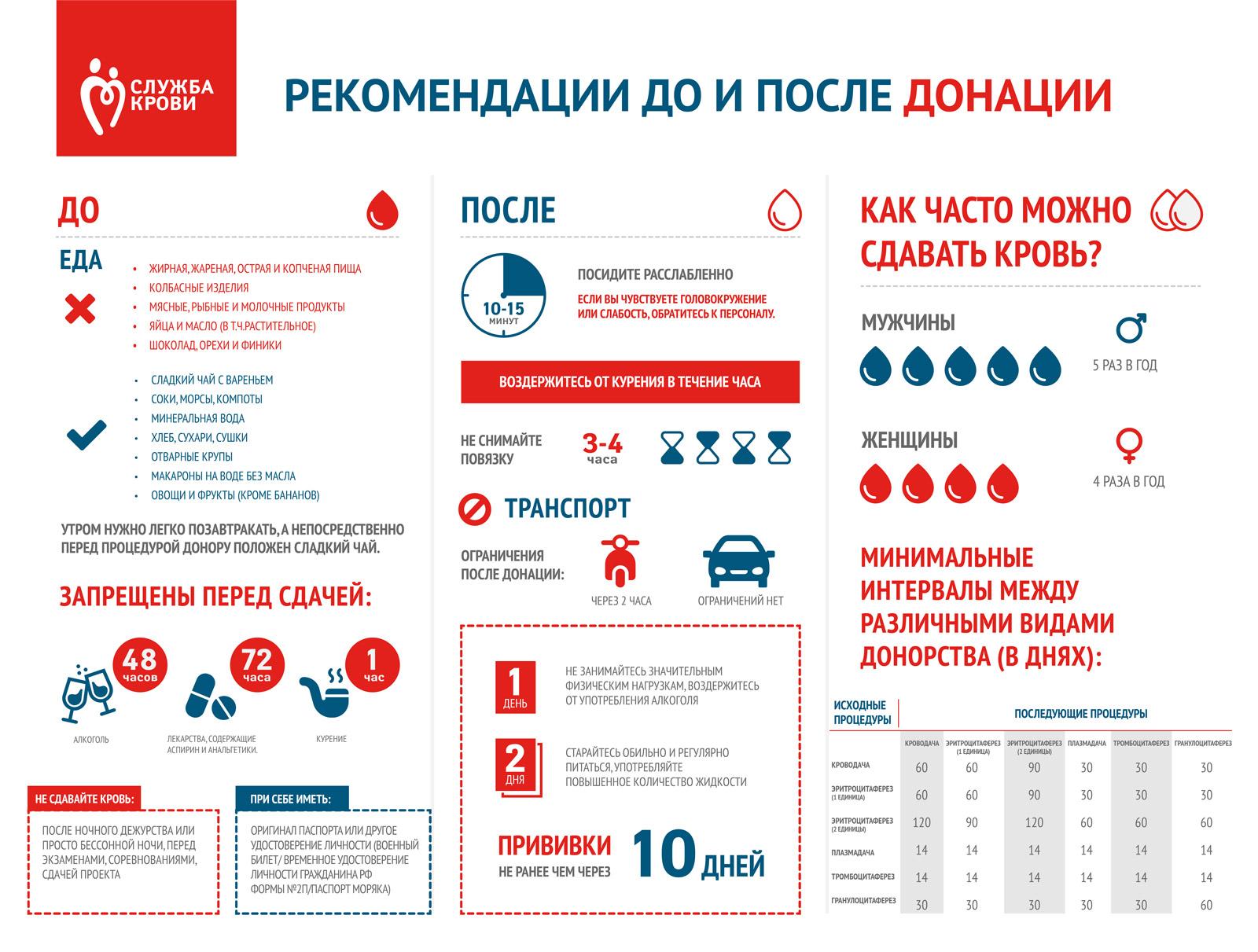 Подготовка к сдаче крови