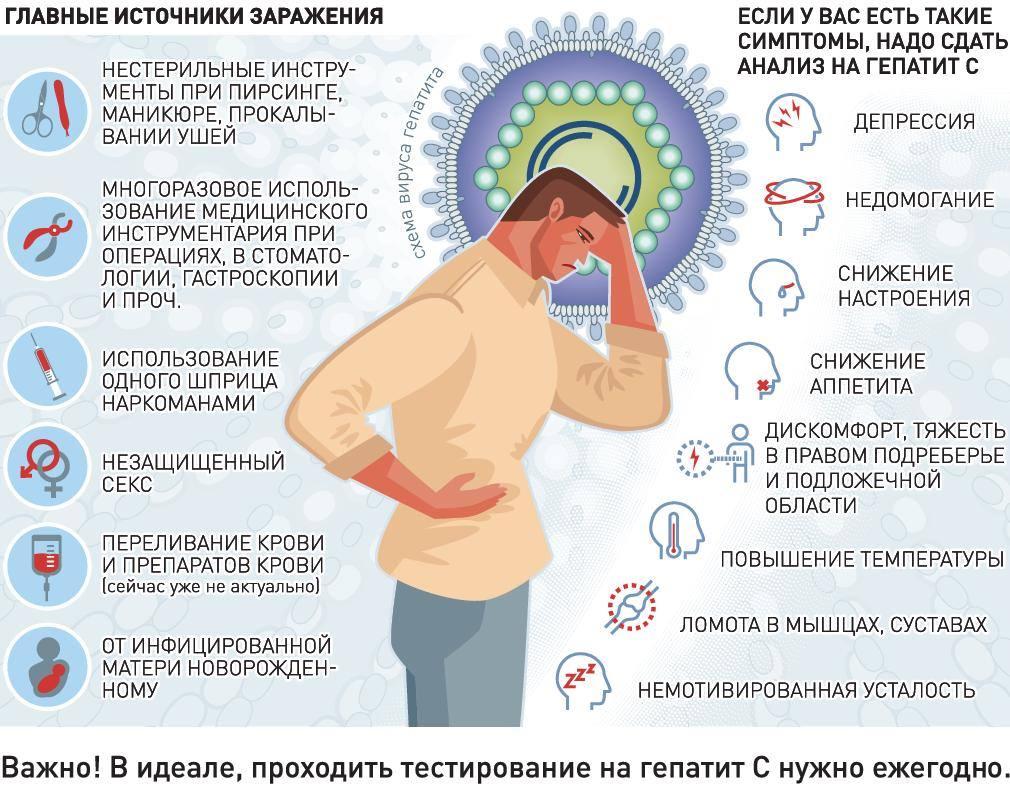 Симптомы и источники заражения гепатитом C