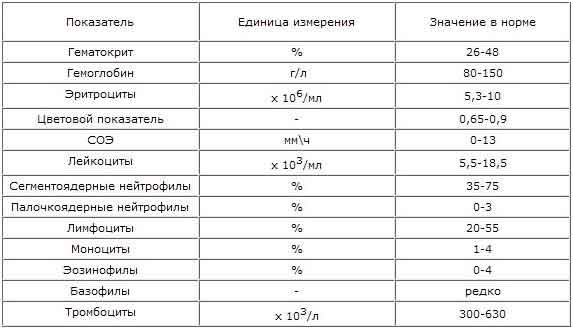 Сравнительные показатели биохимических анализов крови