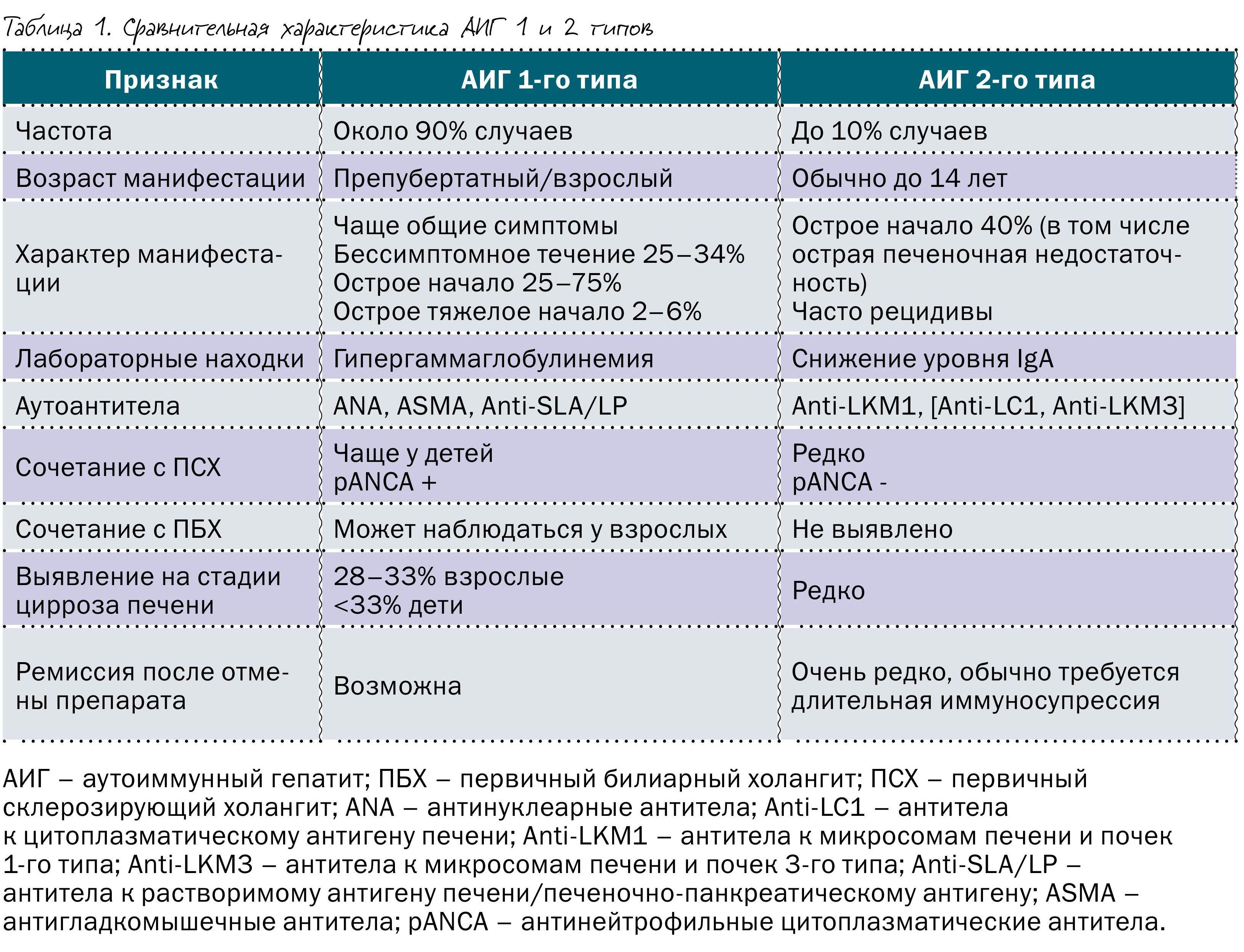 3 типа аутоимунного гепатита