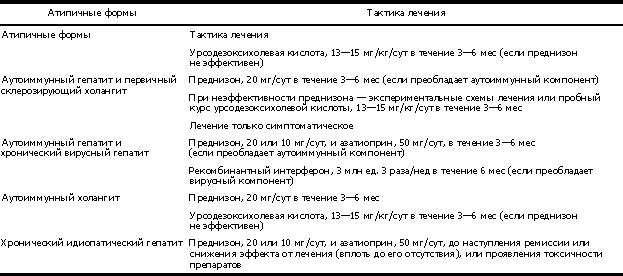 Атипичные формы АИГ